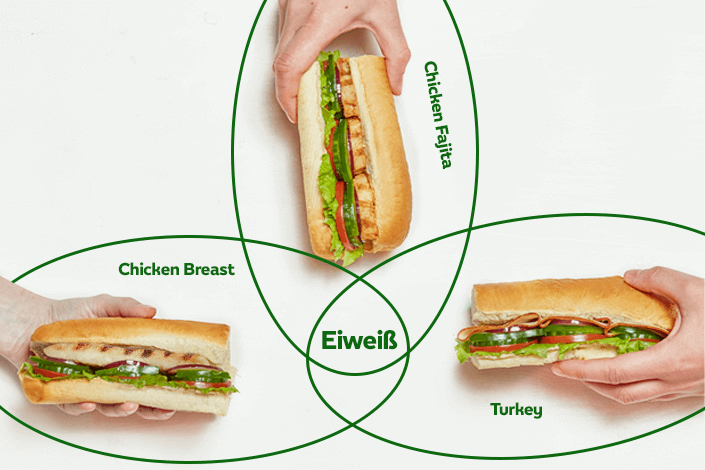 drei Sandwiches im Sub des Tages Angebot, die mit leckerem proteinhaltigen Hähnchenfleisch belegt sind